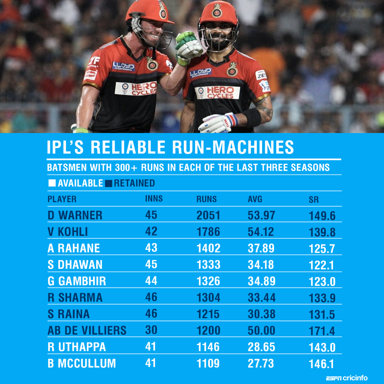 Auction trends: Is there a need for speed in the IPL?