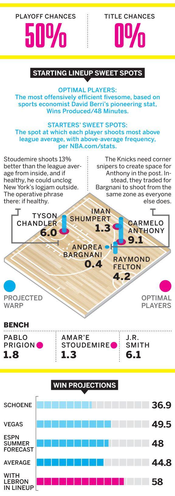 Mag NBA preview: Knicks