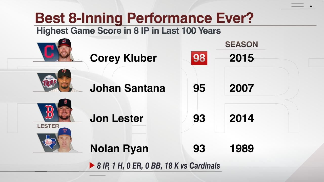Corey Kluber tosses one of best games in MLB history ...