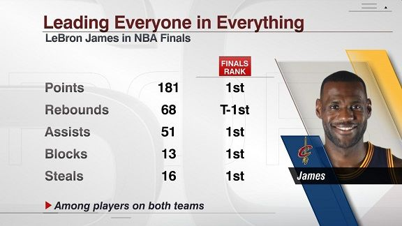LeBron James dominates in every way (and gets a little help) - Stats & Info- ESPN