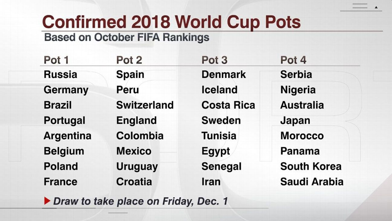 World Cup finals draw pots now known after completion of qualifying