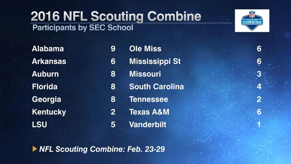 74 SEC players to participate in combine