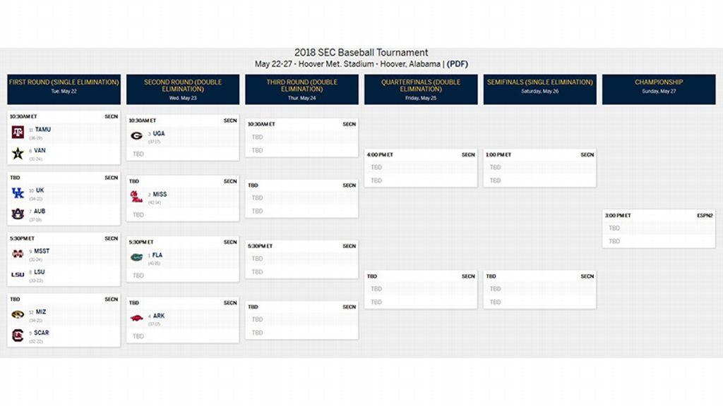 2018 SEC Baseball Tournament Bracket