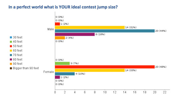 The survey found that men prefer larger jumps than women in slopestyle contests.