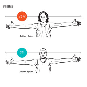 Griner's wingspan is wider than that of seven-footer Andrew Bynum.