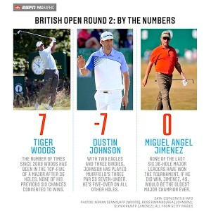 British Open, Round Two graphic