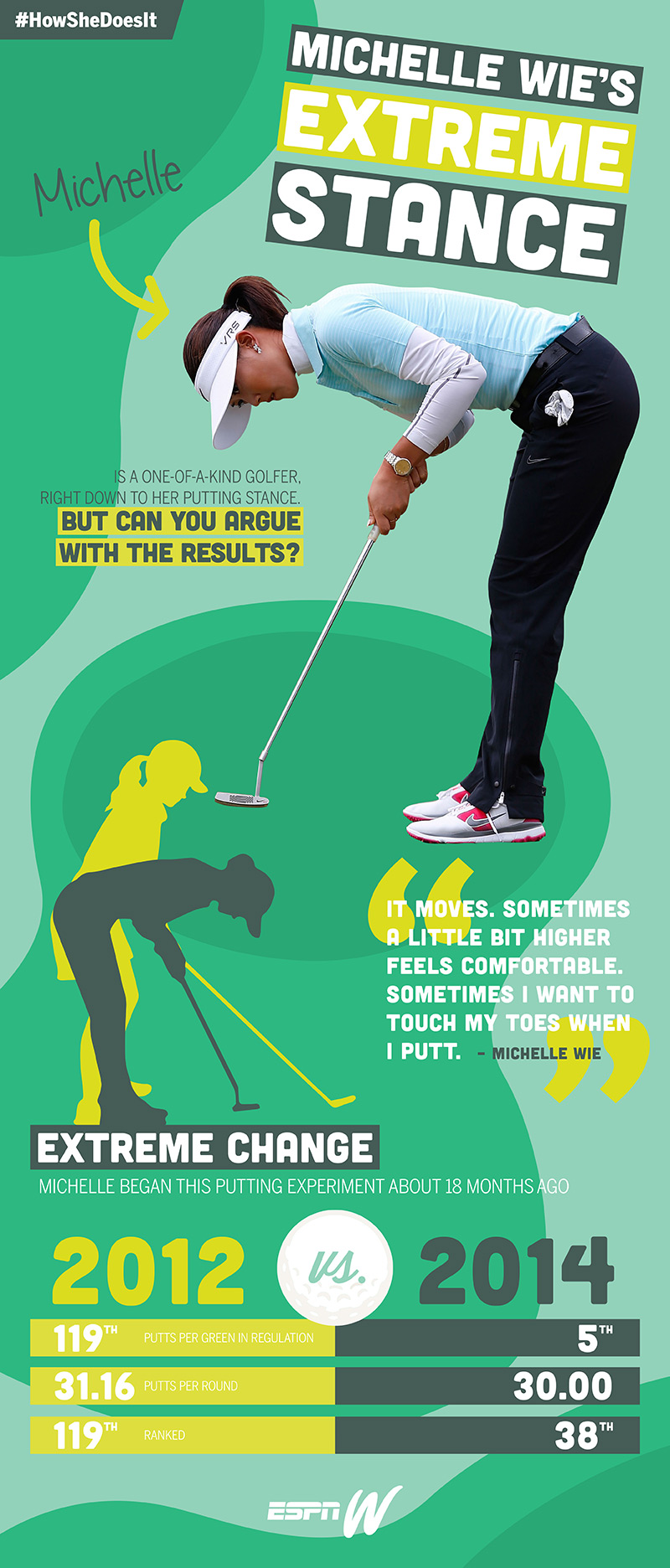 Breaking down the bizarre but effective stance of golfer Michelle Wie.