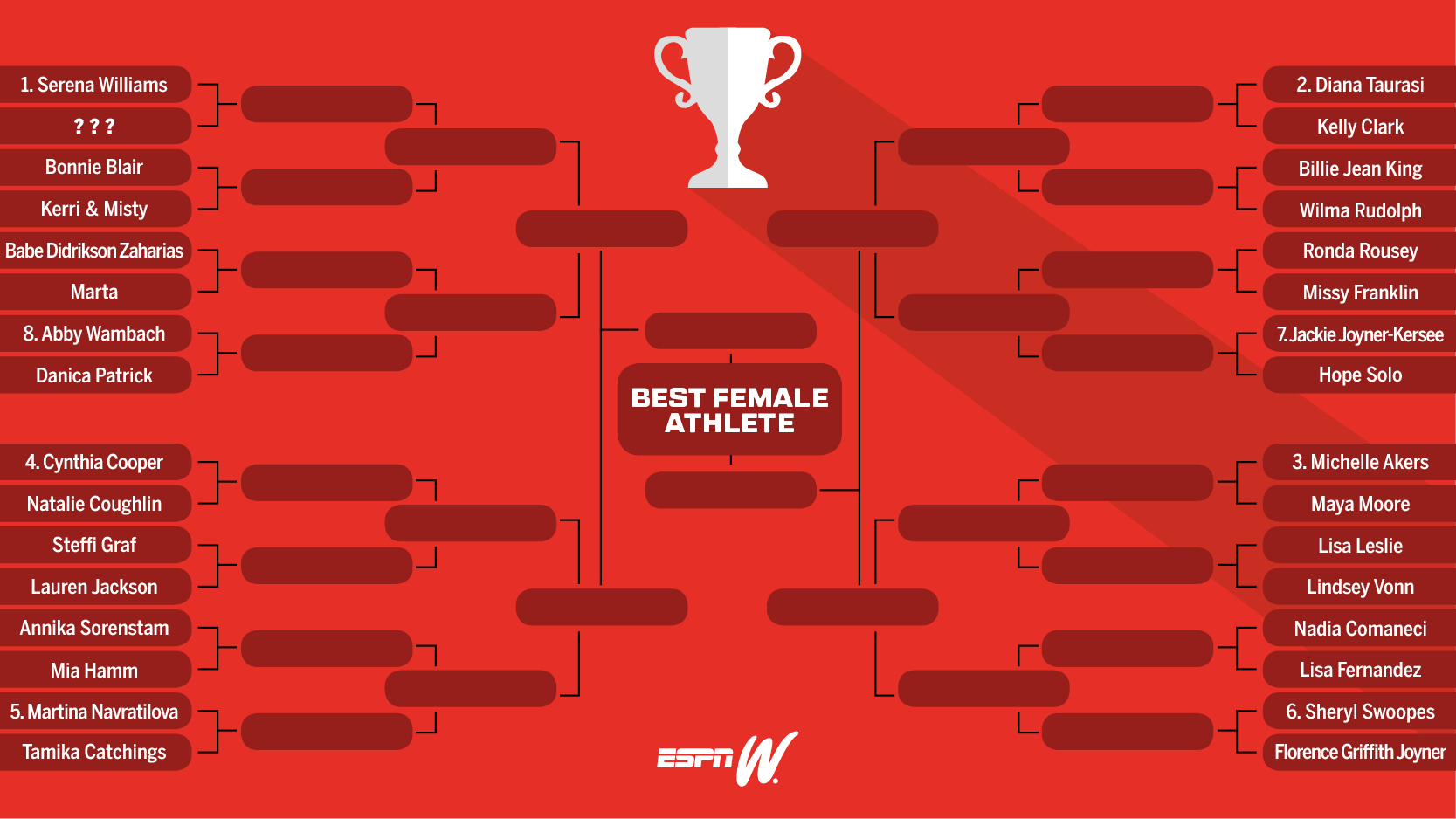 espnW Best Female Athlete Bracket