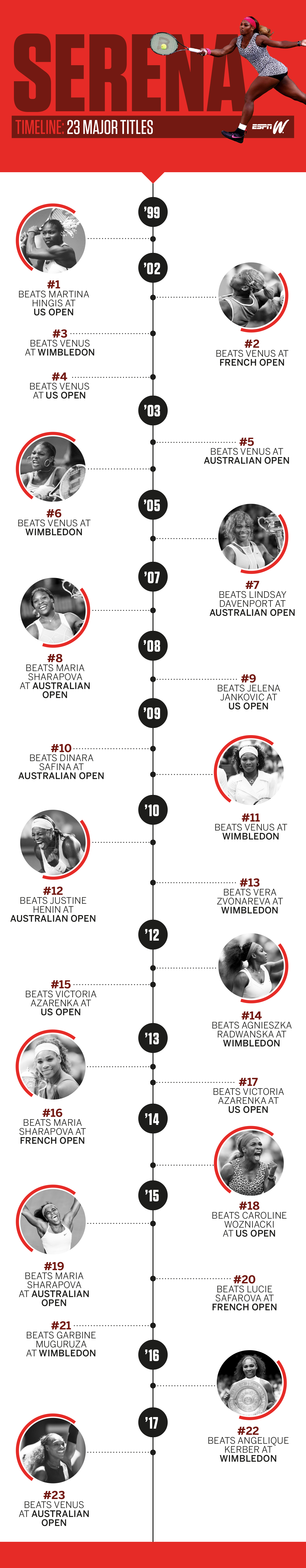 Serena Williams Timeline with 23rd possible title