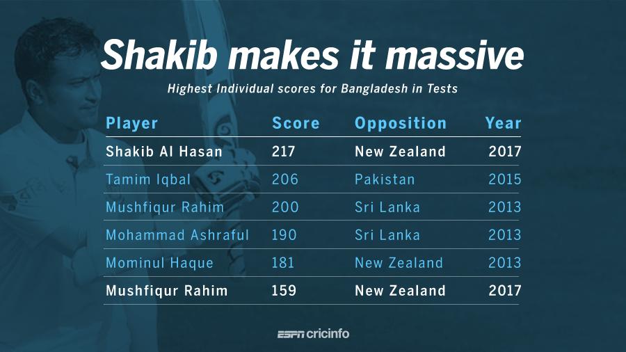 Rewriting Bangladesh records: Shakib the individual and