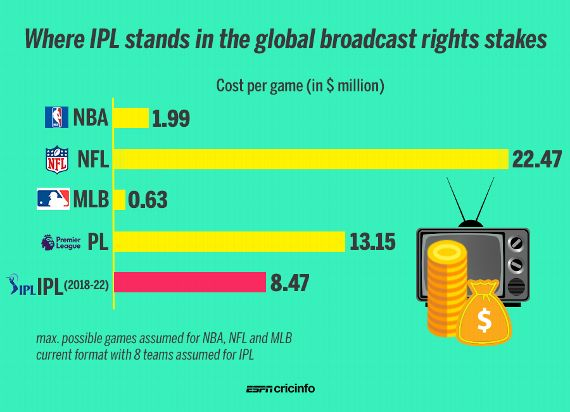 How can the IPL become a global sports giant?   ESPNcricinfo com