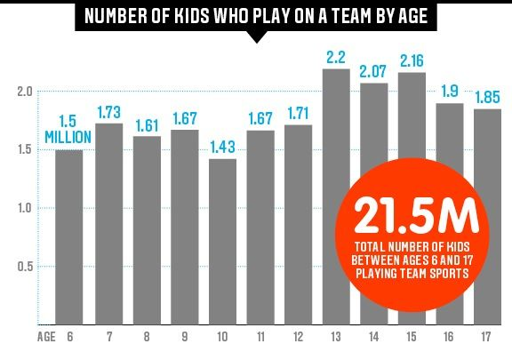 Youth Tackle Football Participation >> Hidden Demographics Of Youth Sports Espn The Magazine