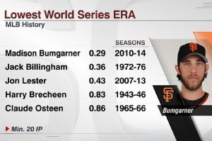 Bumgarner could pitch out of pen